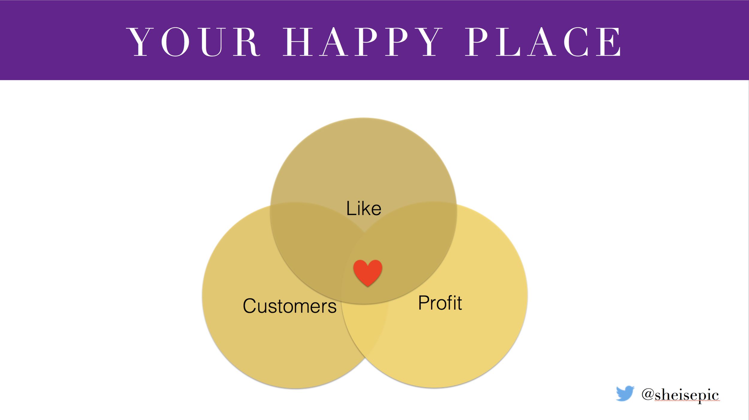 See Happy Place Online Venn Diagram Explained in Video at the end. More evil genius at work.