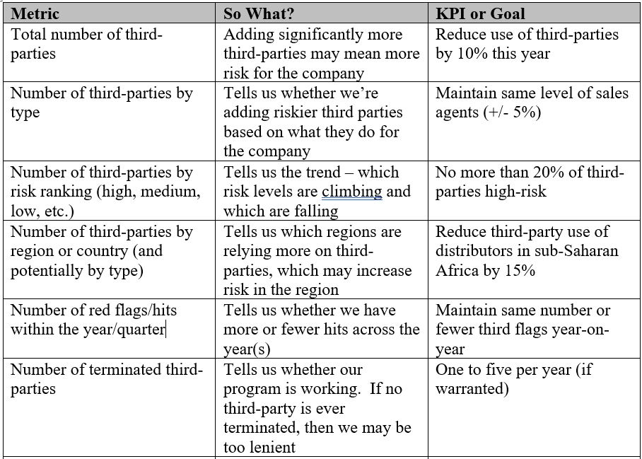 Metrics that Matter: Part 5 – Third-Party Management