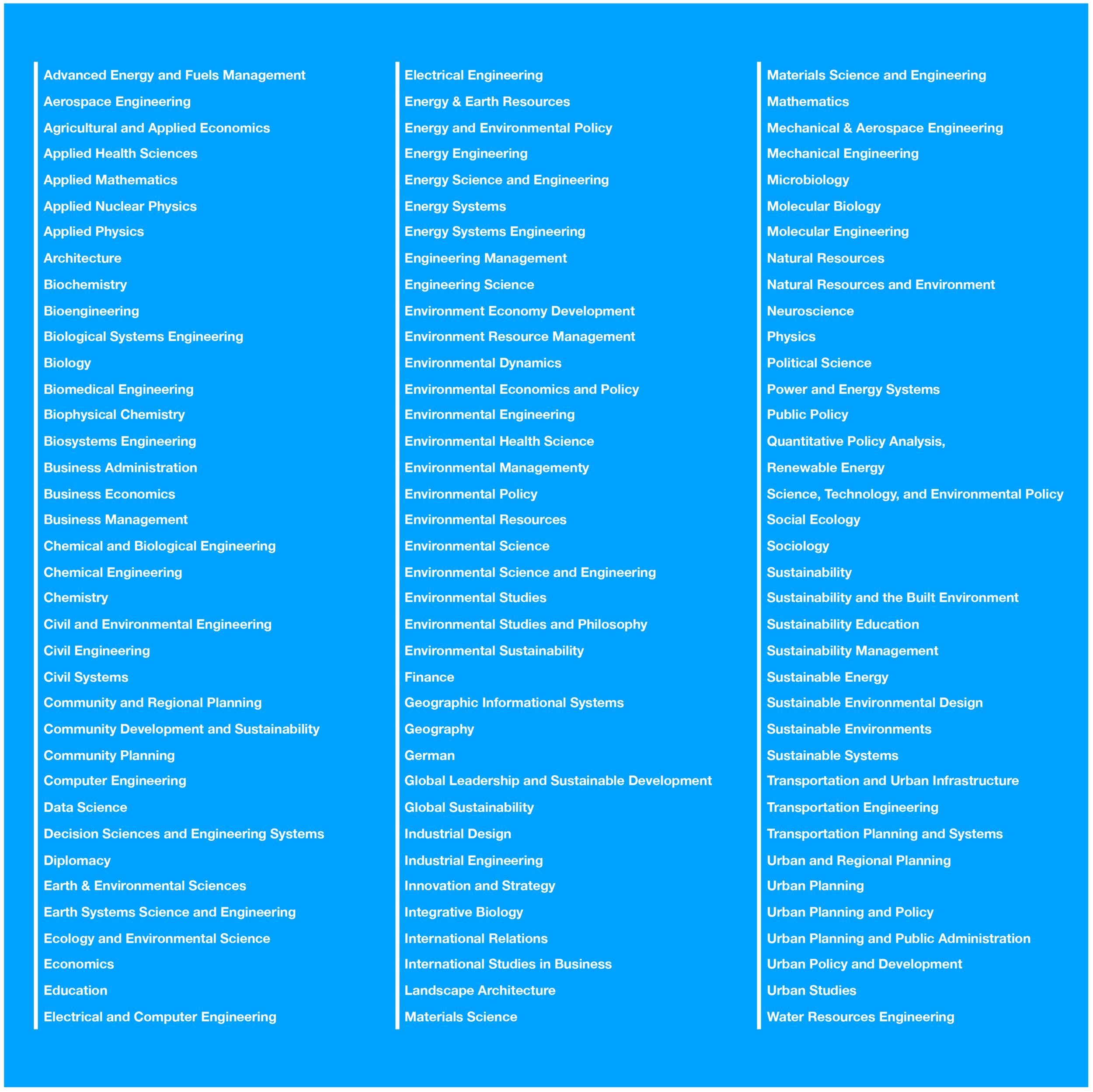 Academic Background (Major)