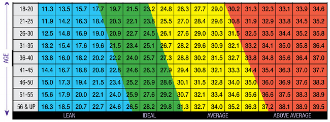 Jackson Pollock - Ideal body fat range for females.