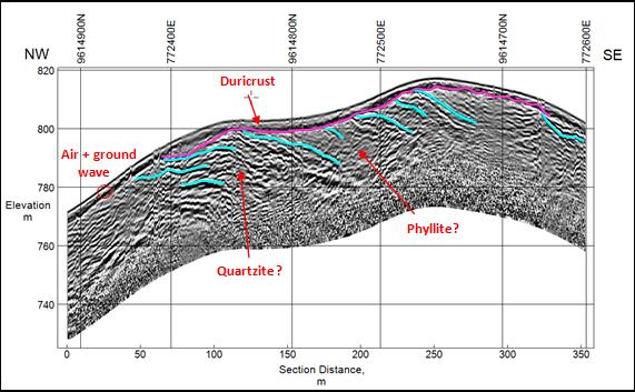ground penetrating radar profile through ferruginous hard cap