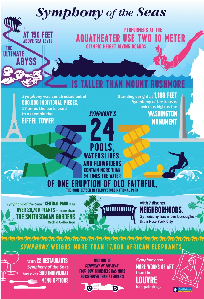 Symphony of the Seas Infographic..jpg