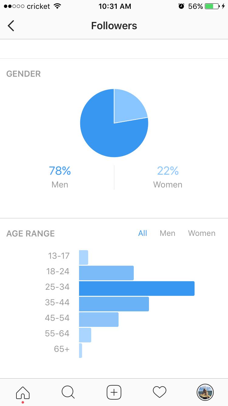 Instagram-analytics
