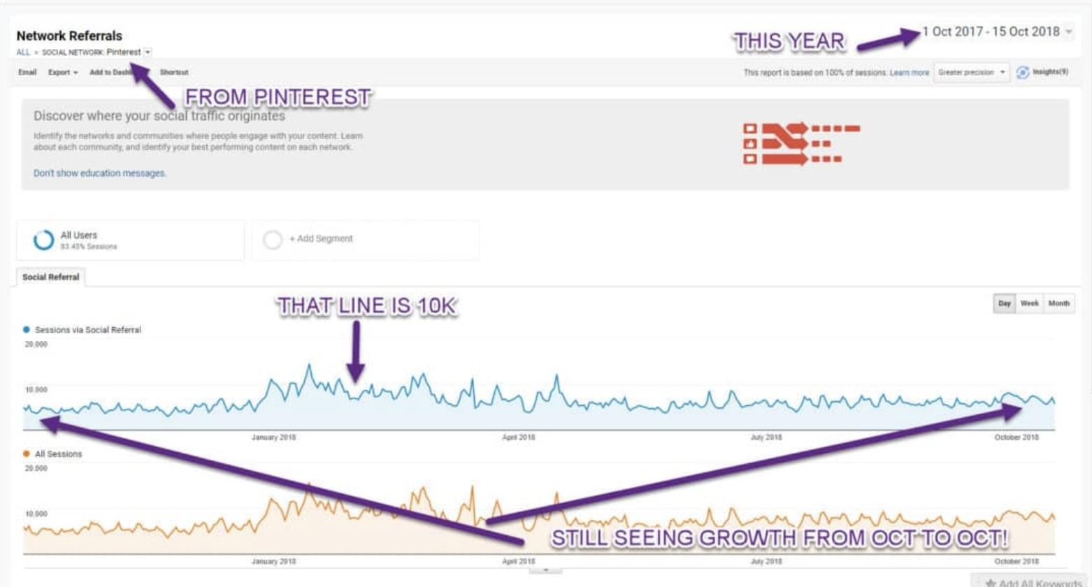 Carly's analytics using her Pinteresting Strategies.