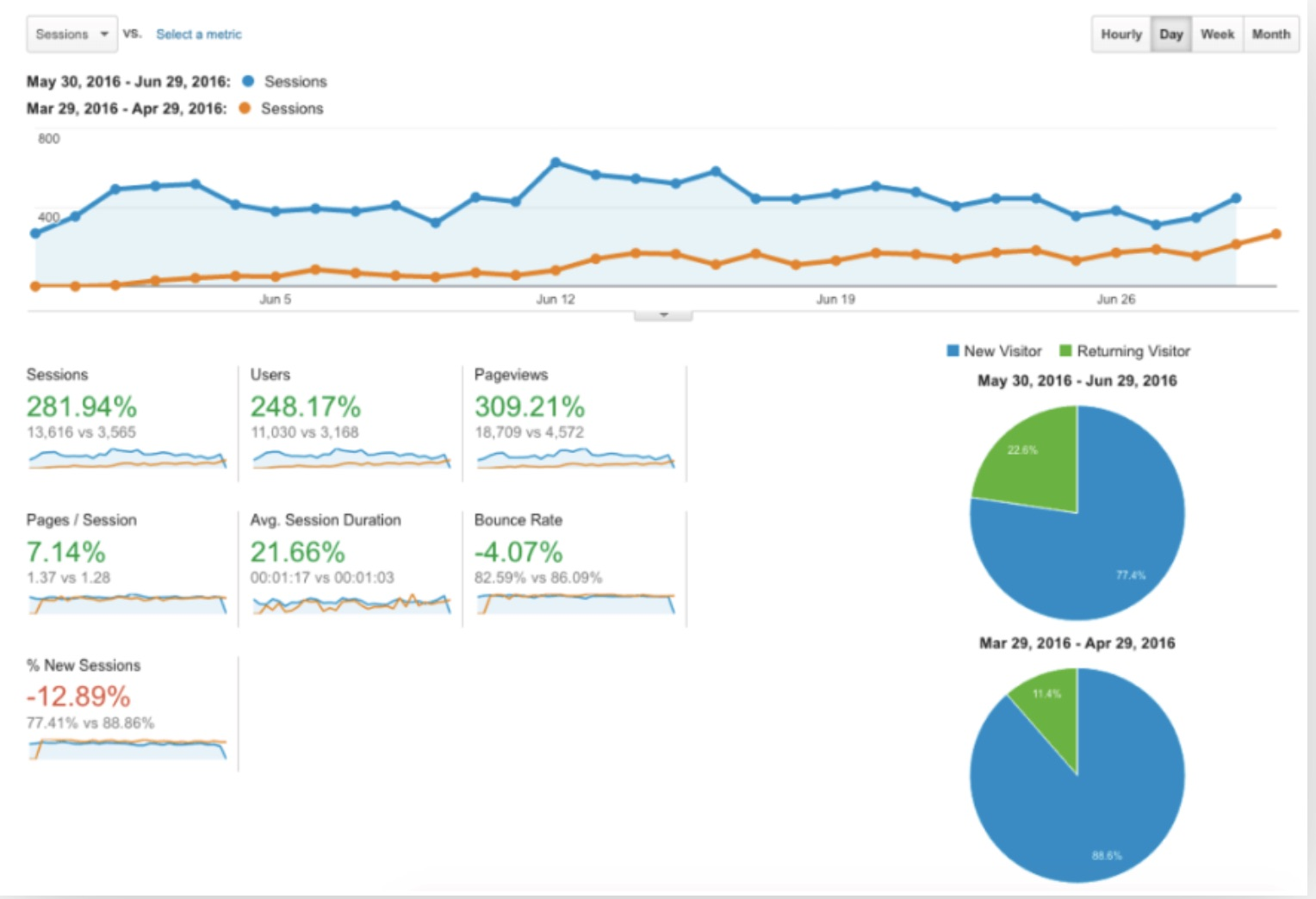 Ready, Set, Blog For Traffic page view analytics.