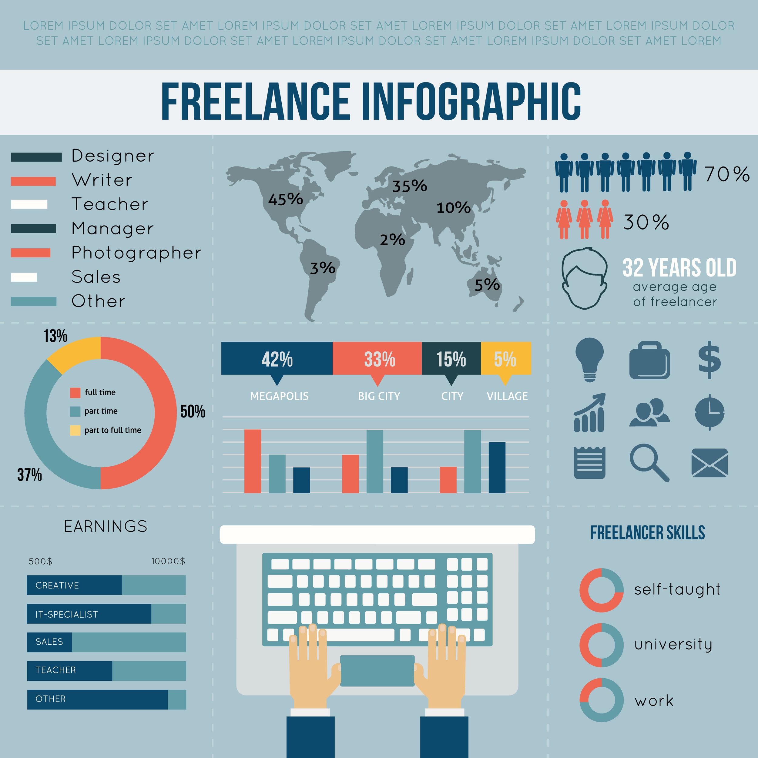 Statsitcs of freelance writers