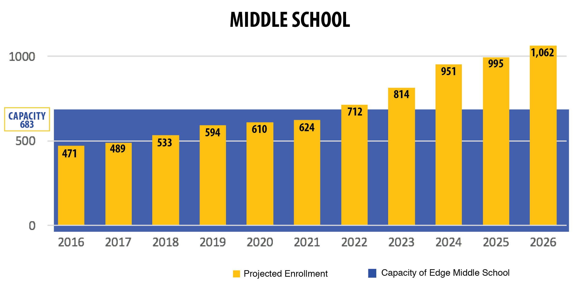 Middle School Capacity Bar Chart.jpg
