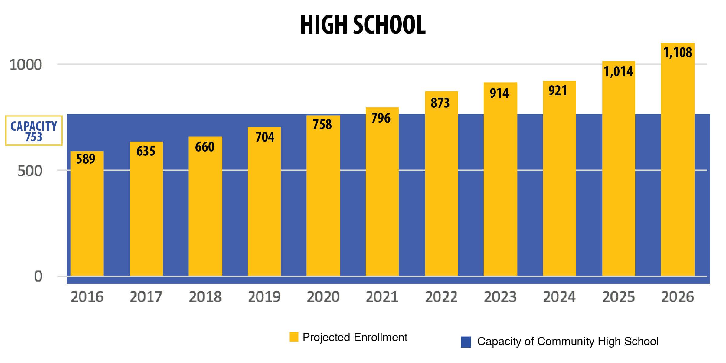High School Capacity Bar Chart.jpg