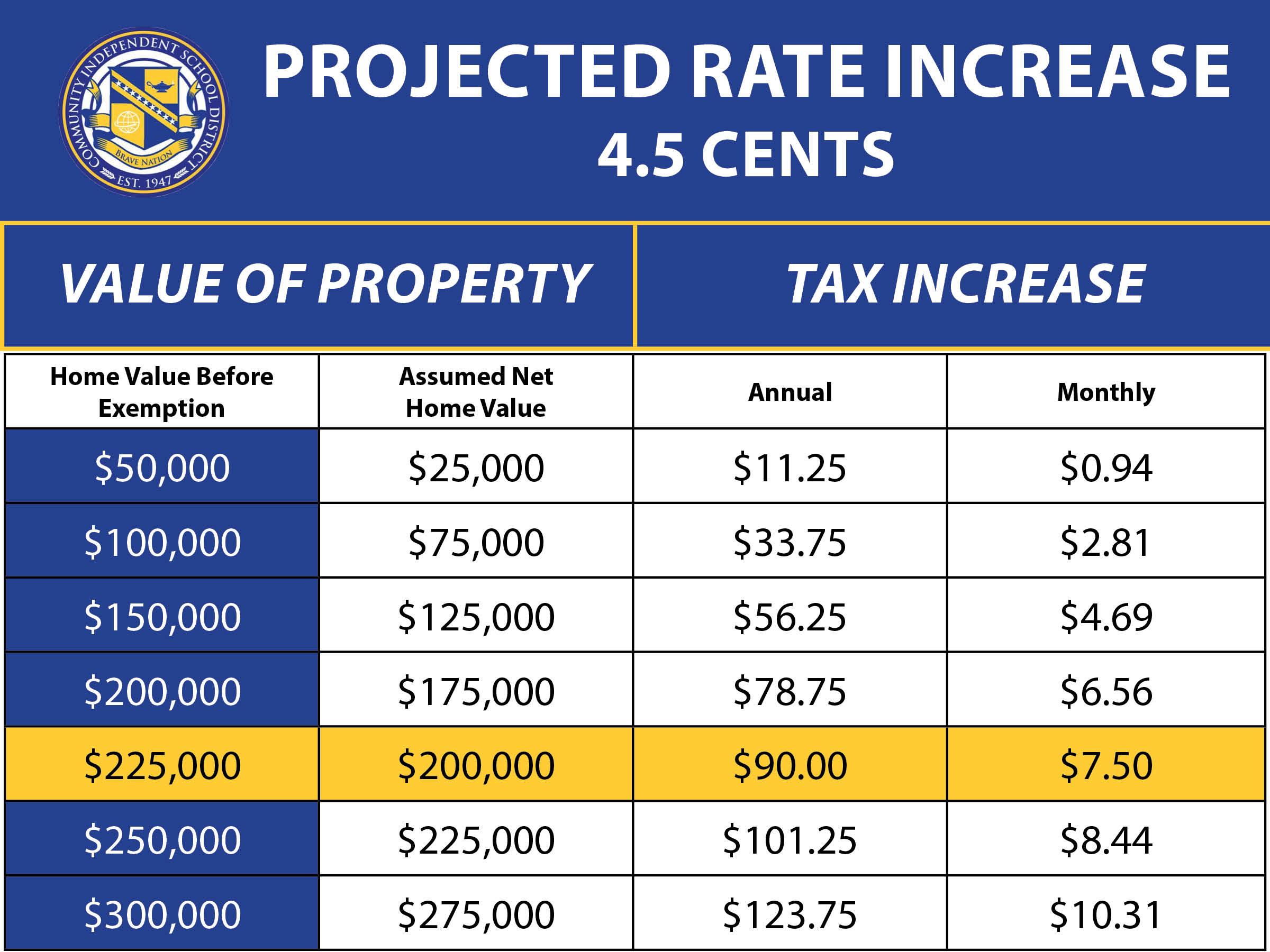 Tax Increase Chart.jpg