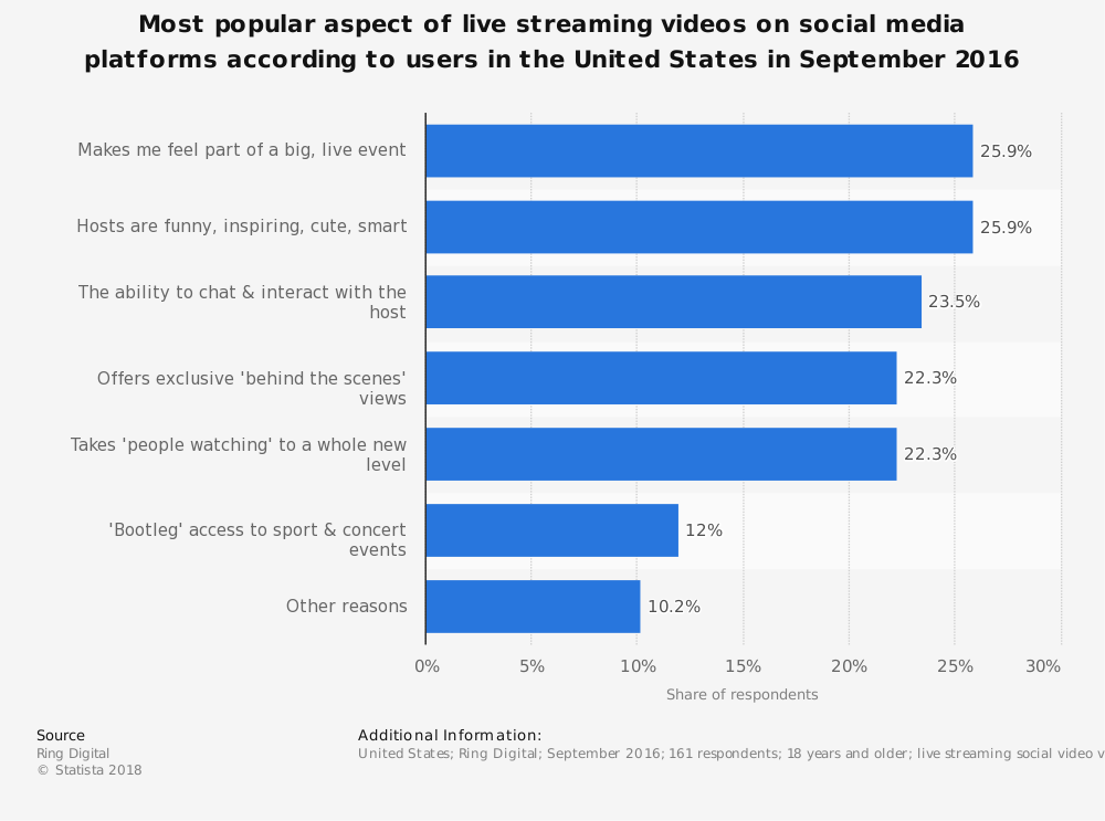 statistic_id678340_us-social-media-users-reasons-for-using-live-streaming-2016.png