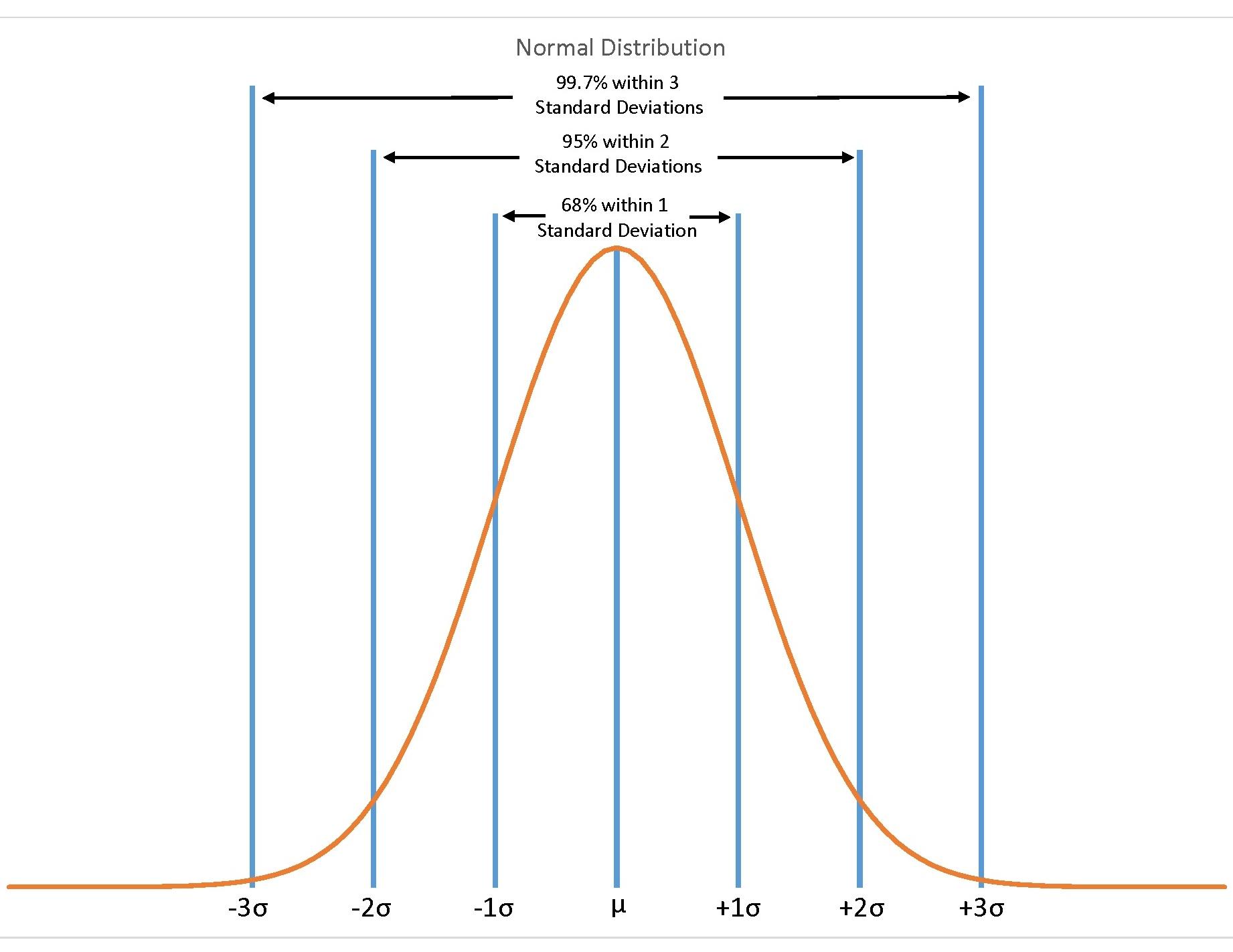 Flood - Normal Distribution
