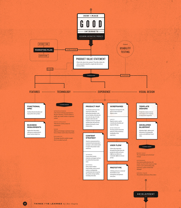 How to Make Good Internets Infographic