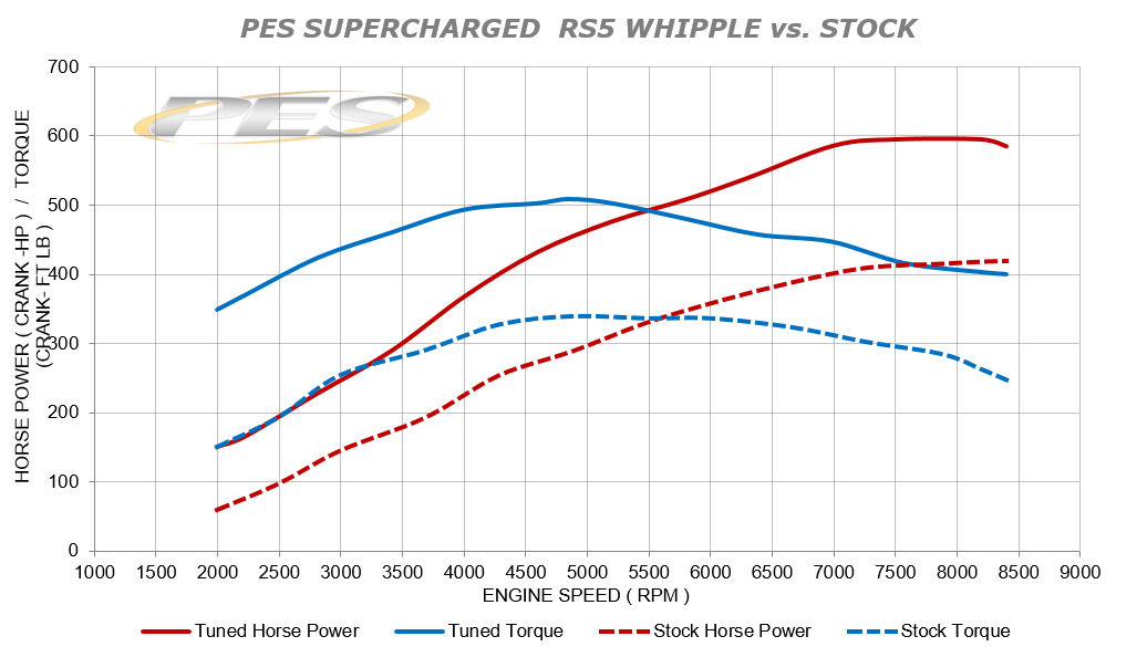 PES SUPERCHARGED RS5 VS STOCK CRANK.jpg