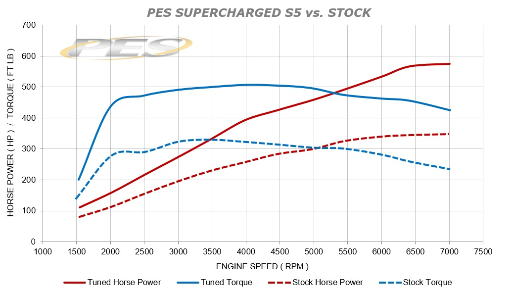 PES SUPERCHARGED S5 vs. STOCK.jpg