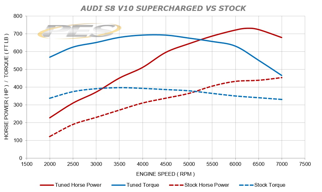 PES SUPERCHARGED  S8S6 V10 VS STOCK.jpg