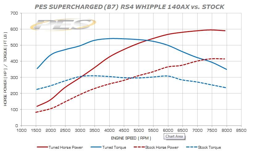 PES 140AX SUPERCHARGED B7RS4 VS STOCK .jpg