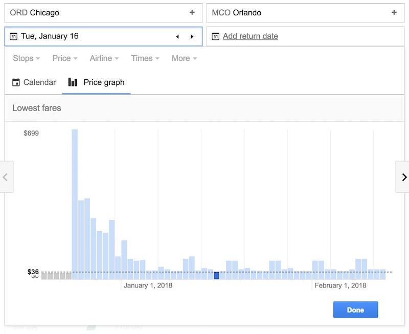 A Google Flights price graph.