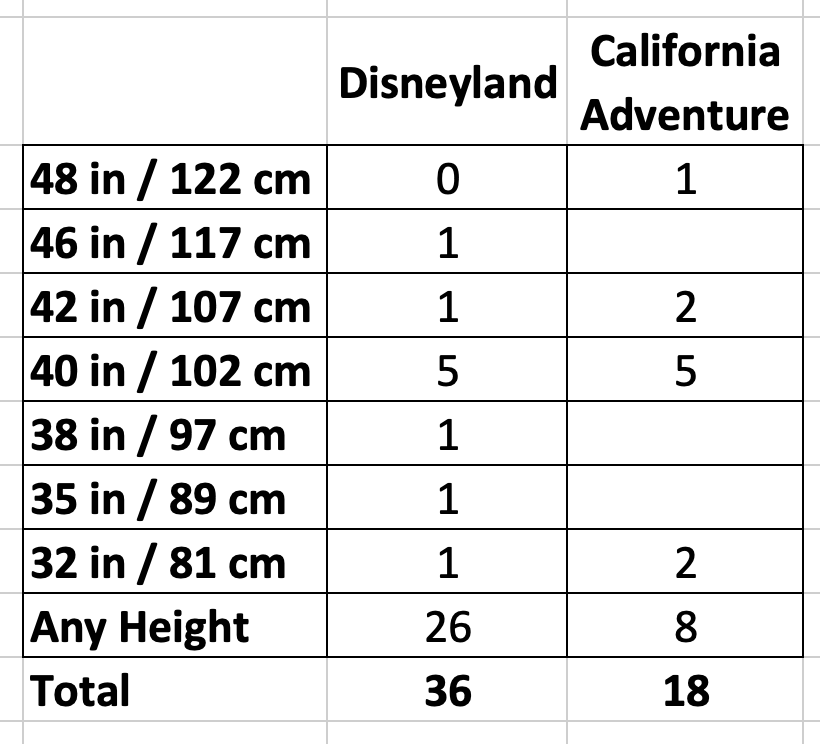 disneyland height requirements total chart.png