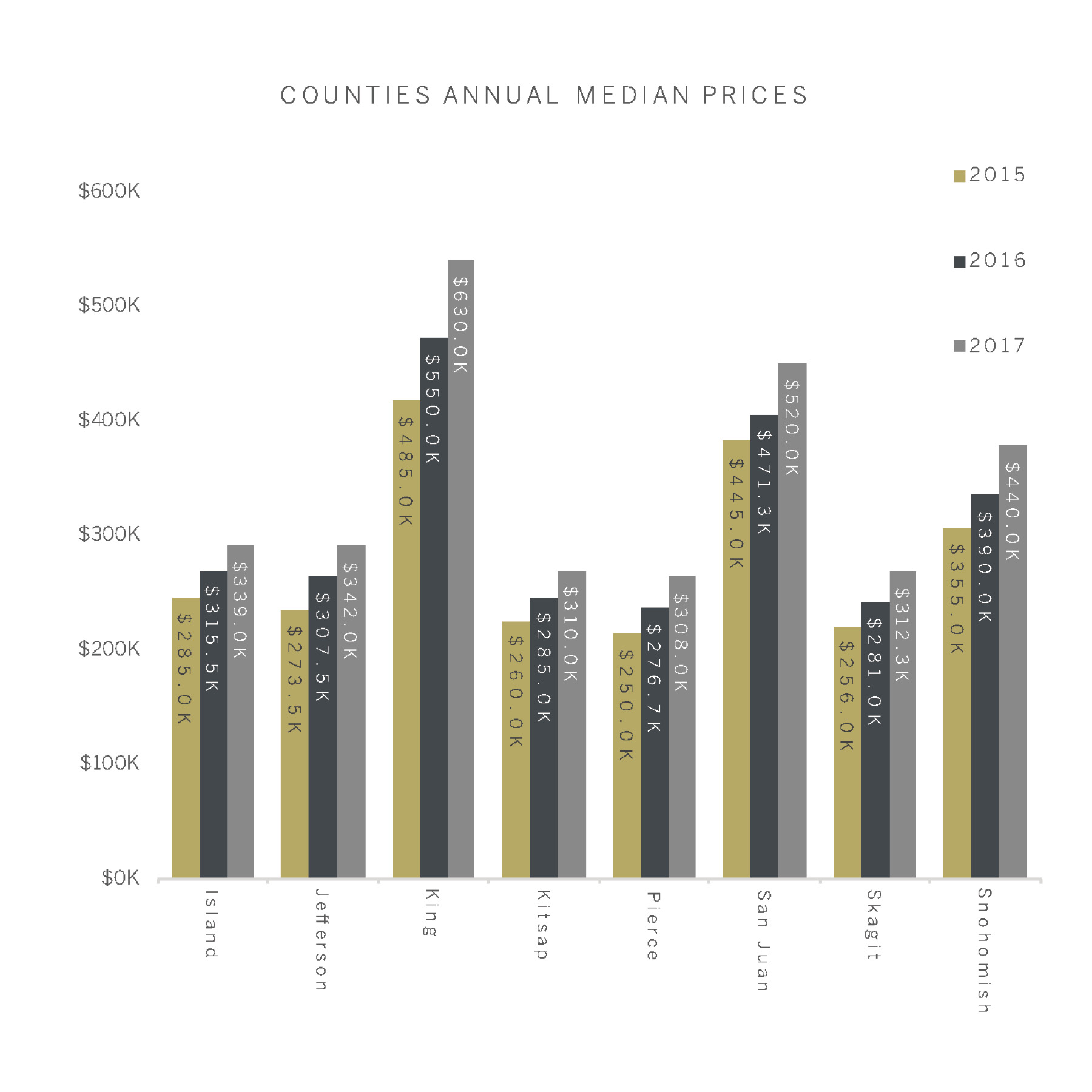Counties Prices.jpg