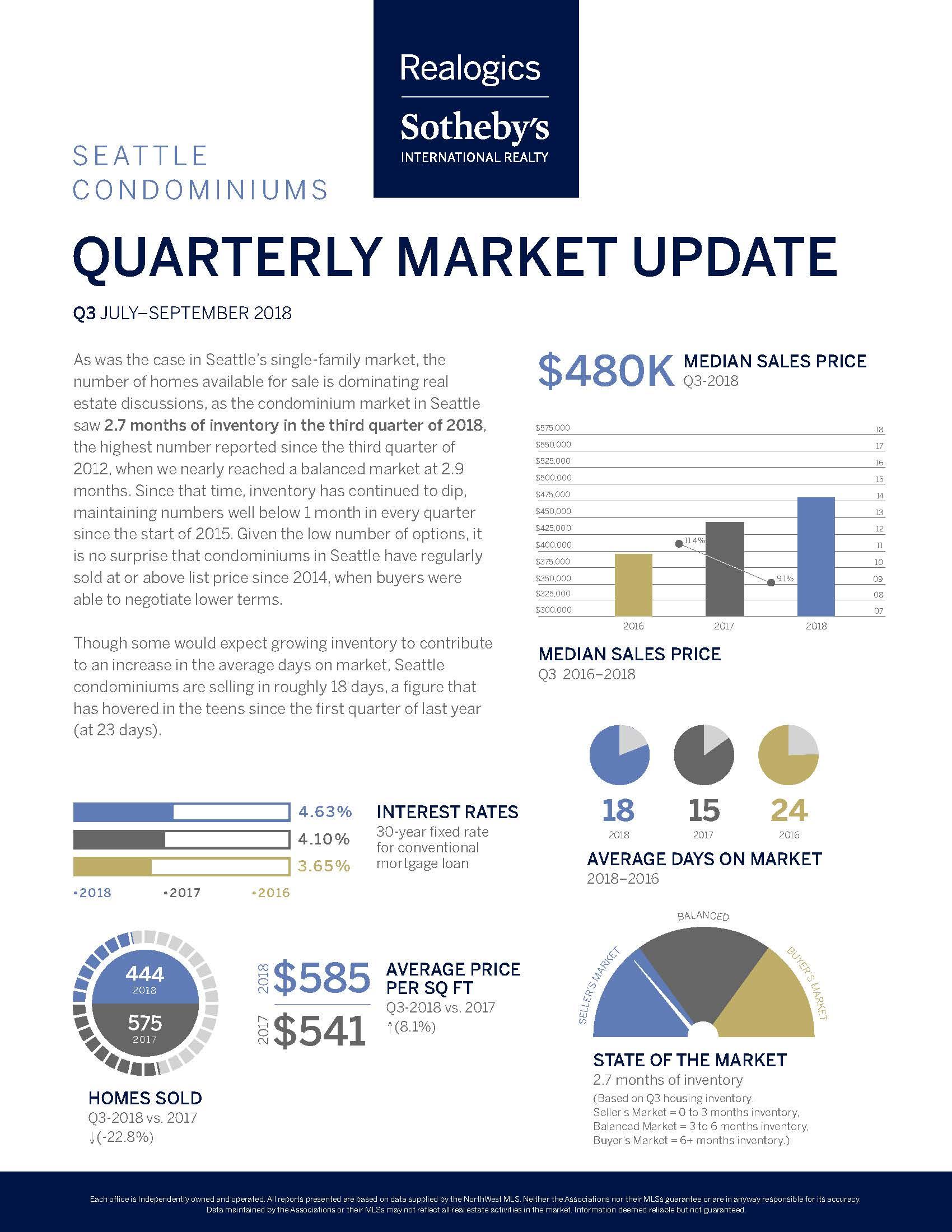 Quarterly Market Report Q3_SeattleCondos.jpg