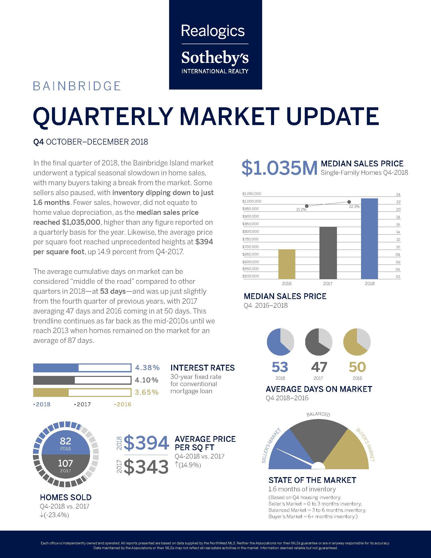 Quarterly Market Report Q4_Bainbridge.jpg