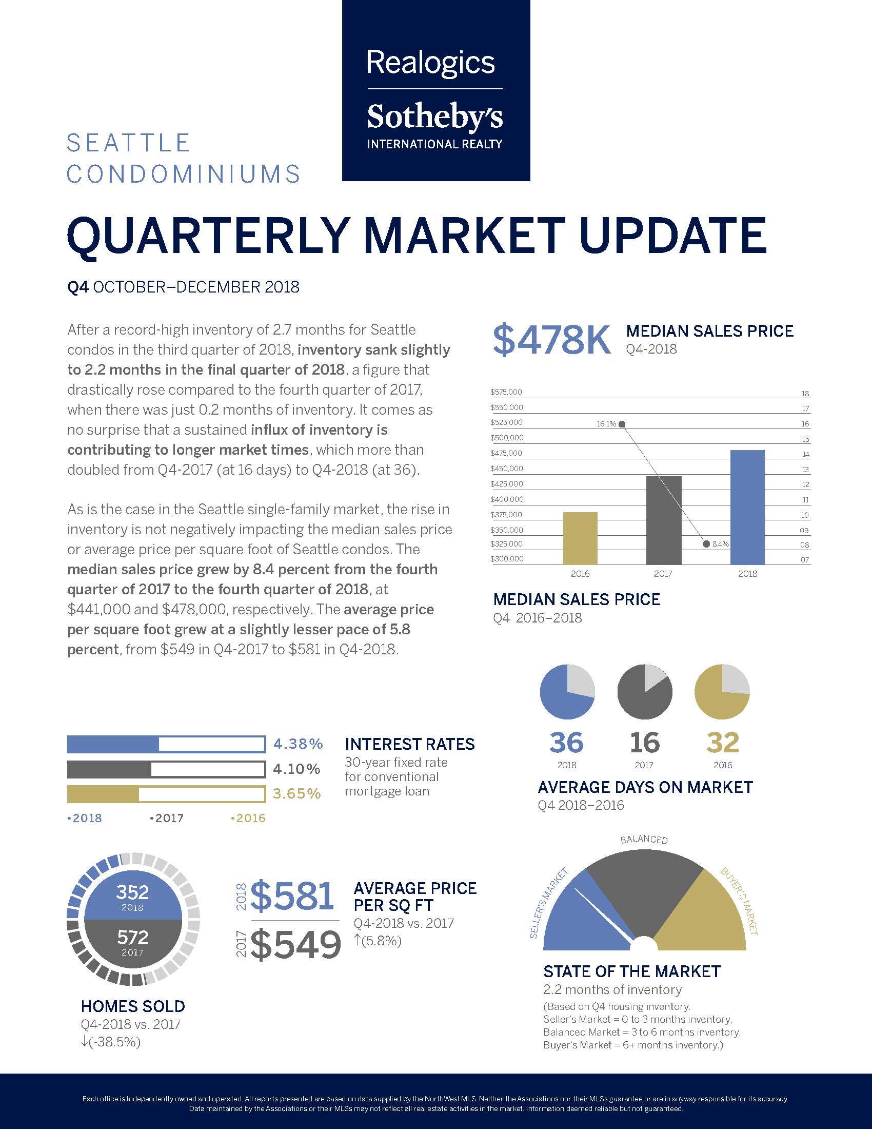 Seattle Condos Q4 2018.jpg