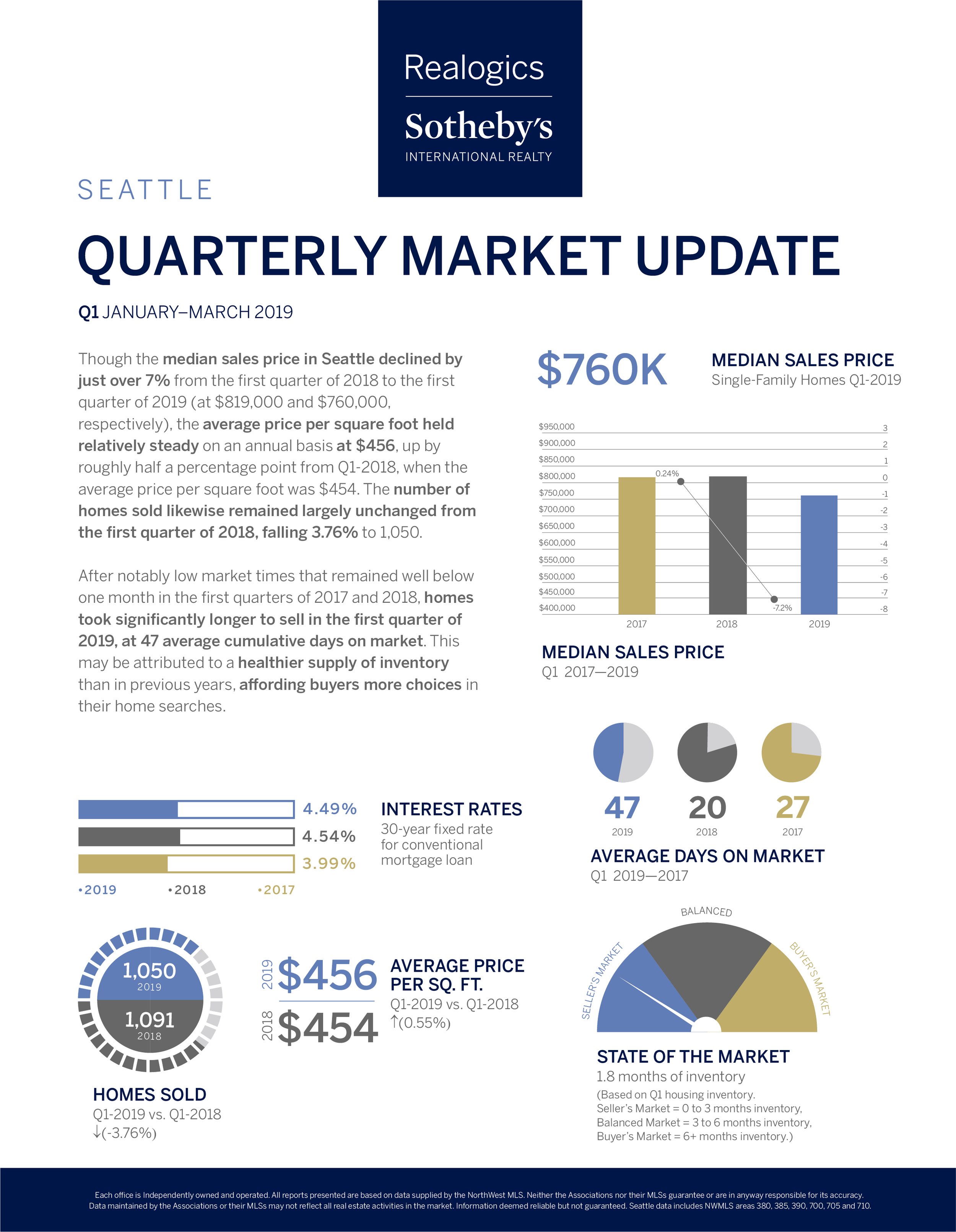 Quarterly Market Report Q1_Seattle.png