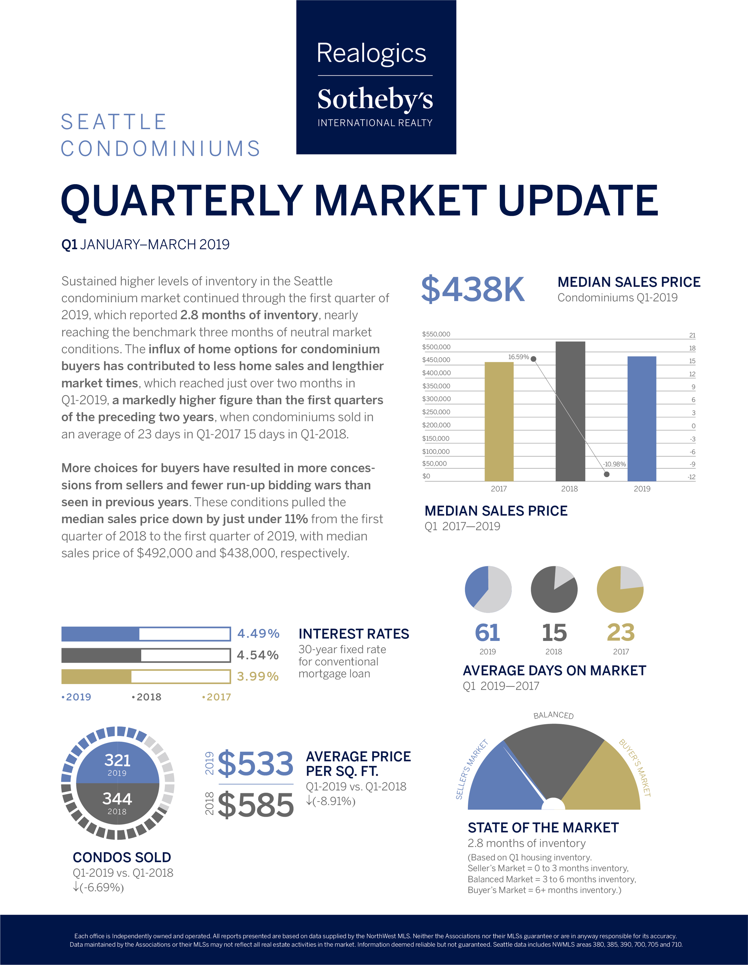 Quarterly Market Report Q1_SeattleCondos.png