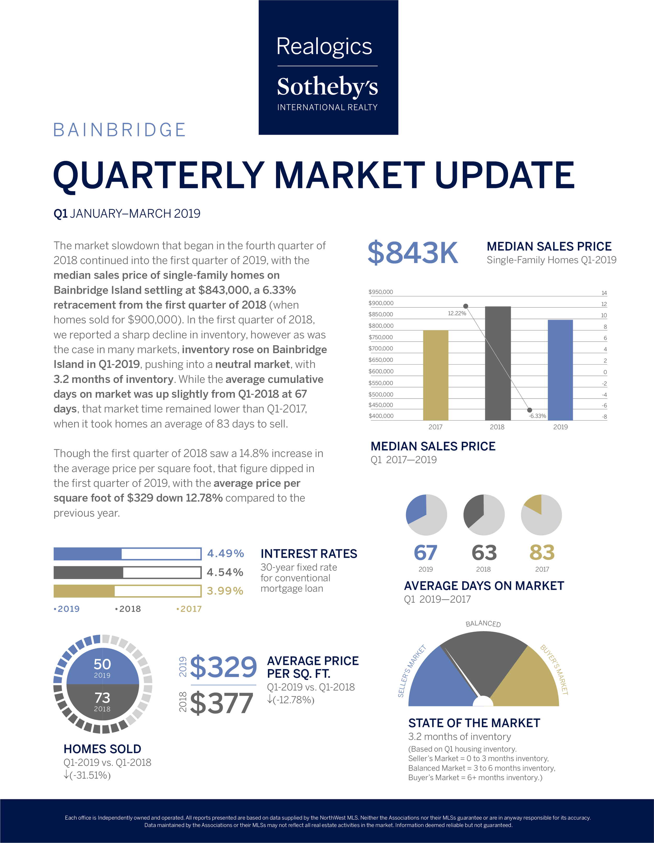 Quarterly Market Report Q1_Bainbridge.png