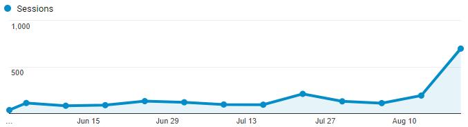 ClinSmart's Website Traffic Over the Last 3 Months