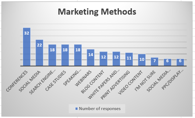 marketing_methods_chart_for_survey_blog.png