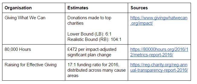 https://www.givingwhatwecan.org/impact/      https://80000hours.org/2016/12/metrics-report-2016/      https://reg-charity.org/reg-annual-transparency-report-2016/