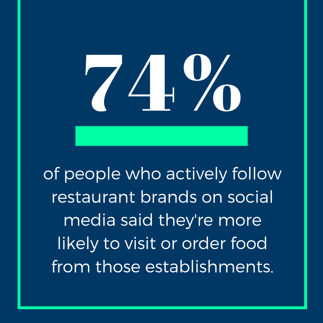 74% of people who follow restaurant brands on social say they're more likely to visit those establishments.