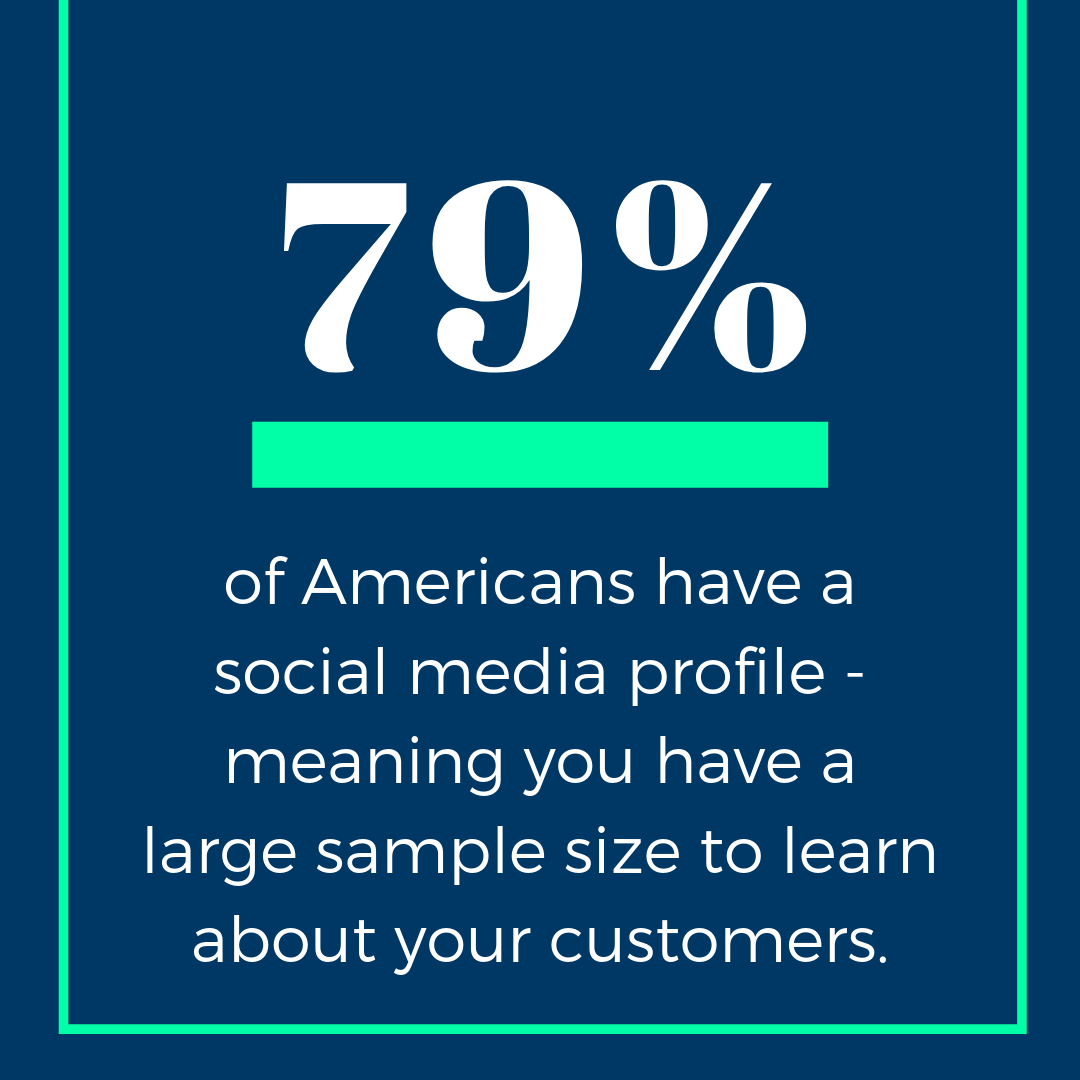 79% of Americans have a social media profile - meaning there's a large sample size to research customers.