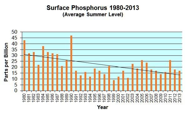 PhosphorusGraph.jpg