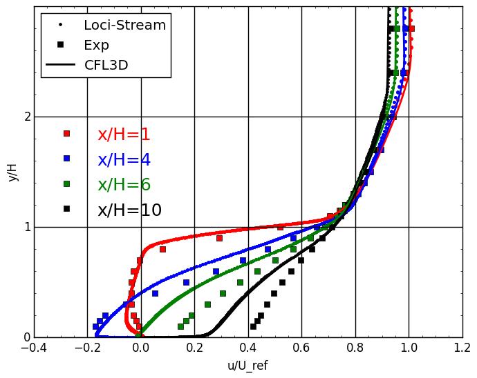 backstep_velocity_plot.png