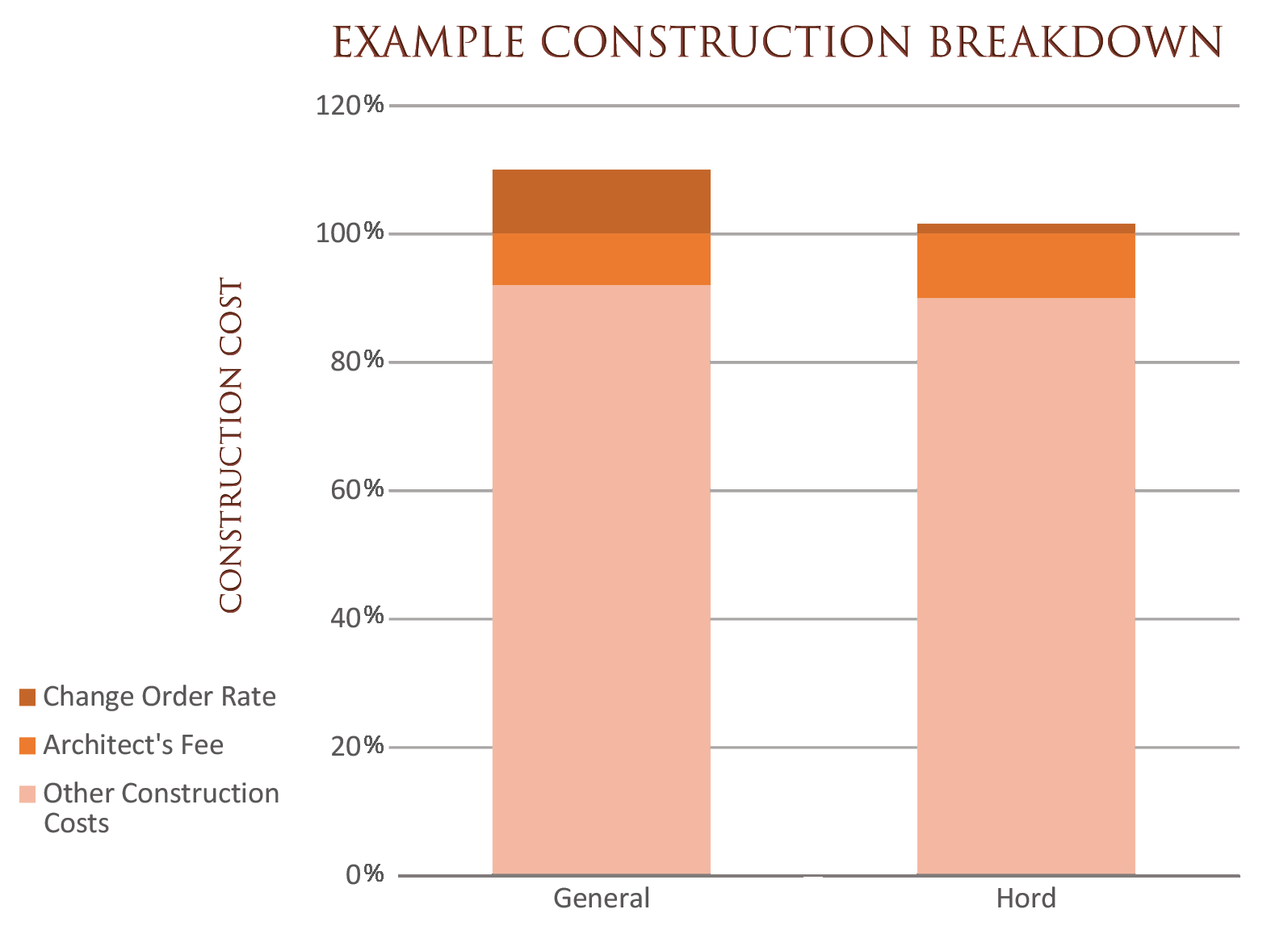 All things being equal, this hypothetical client will spend the same amount on construction costs regardless of the architect they choose. However, the change order percentage with an average architect will be much higher, inflating the total cost of the project.