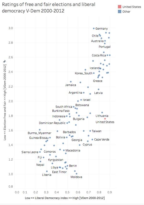 Source: Varieties of Democracy (V-Dem) Release 6.2  https://www.  v  -  dem  .net/