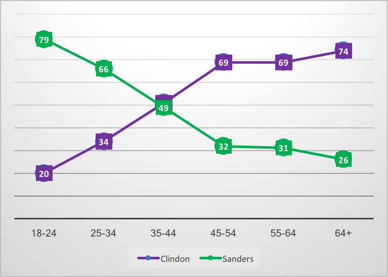 Figure 2: % Vote for Sanders and Clinton by age group, US 2016 Democratic primaries. Source: American National Election Study, time-series dataset http://www.electionstudies.org/