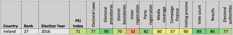 Note: Table shows Perceptions of Electoral Integrity Sub-dimension scores (country-level, PEI 6.0) , coded from 0 to 100.