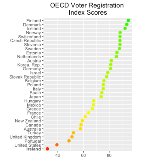 Note: Figure shows Perceptions of Electoral Integrity Voter Registration Index scores (country-level, PEI 6.0) , coded from 0 to 100.