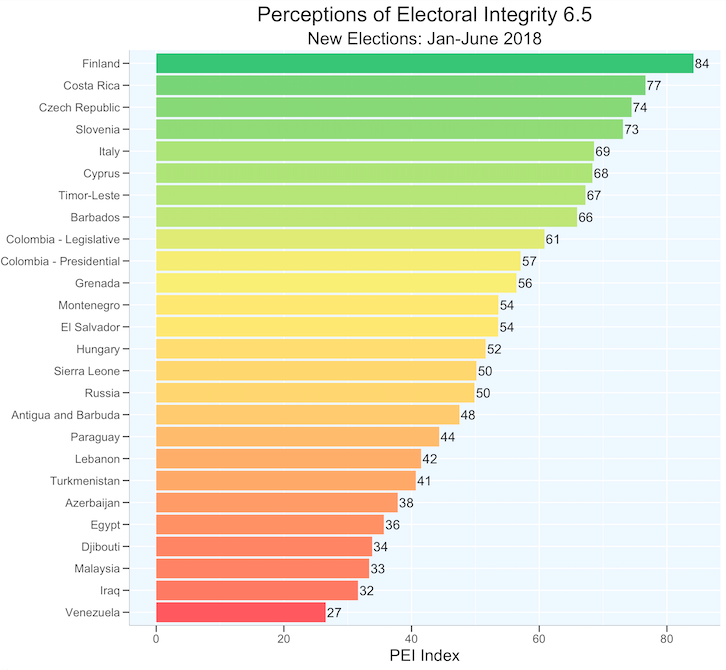 Election-level PEI Index Scores for National Elections, PEI-6.5