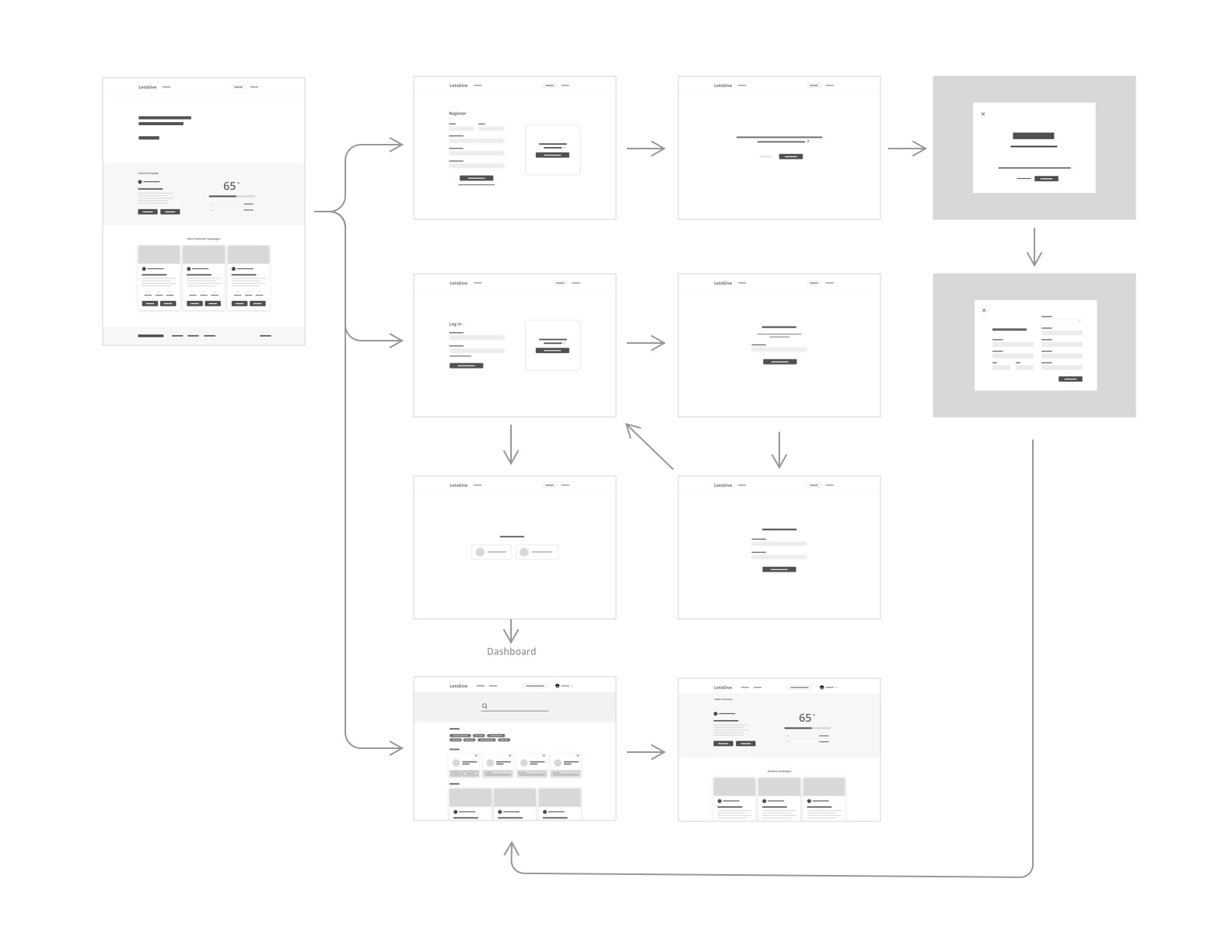 Wireframes being used to describe user flows