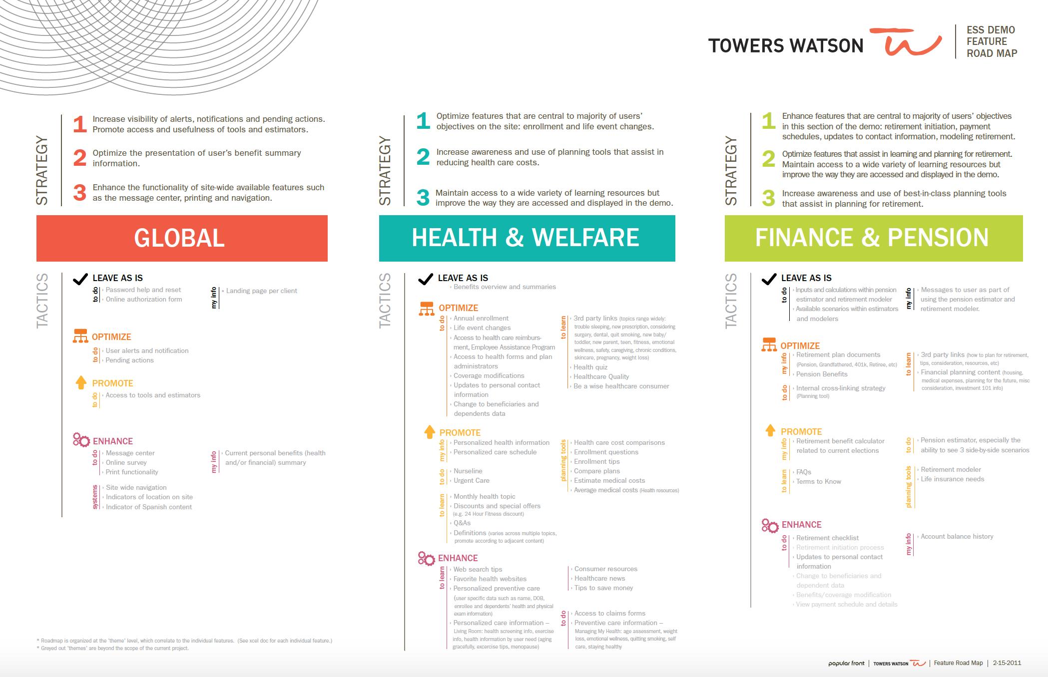 Towers Watson ESS (Employee Self Service) Demo Roadmap