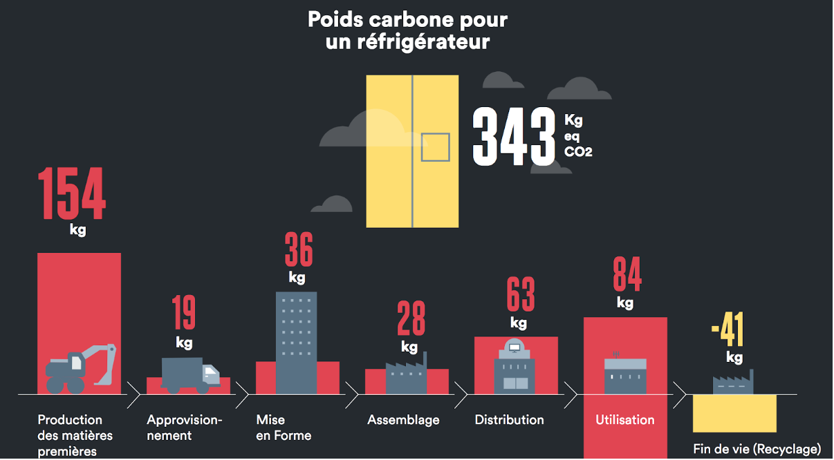 Infographie ADEME