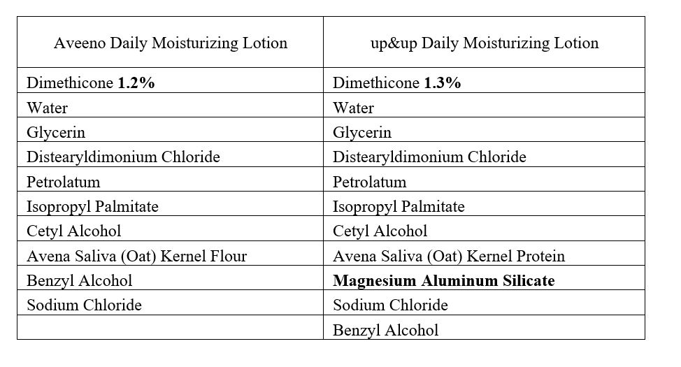 See the bold items for the minor differences in the ingredient panel. They did not make the products visibly different.
