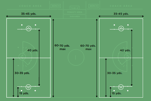 The Field - The playing field is shortened to 35-45 yards by 60-70 yards. Because 3v3 has no goalie, the goals will either be smaller or have a shot blocker in place.