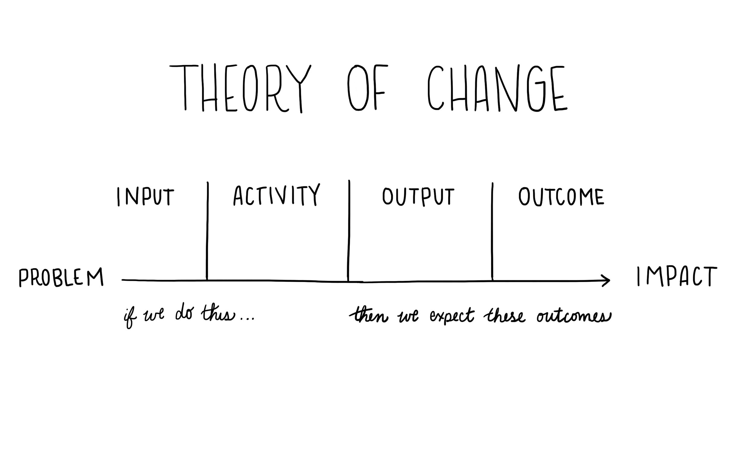 Based on Theory of Change Methodology inspired by varies sources