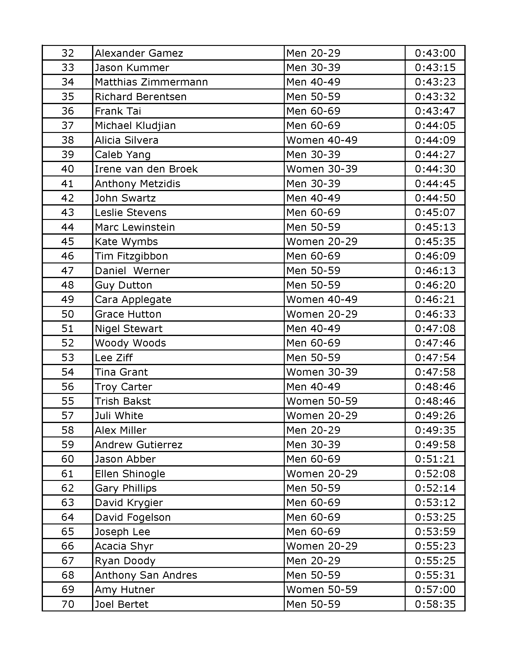 2017 Piuma results (9-17-17)_Page_5.png