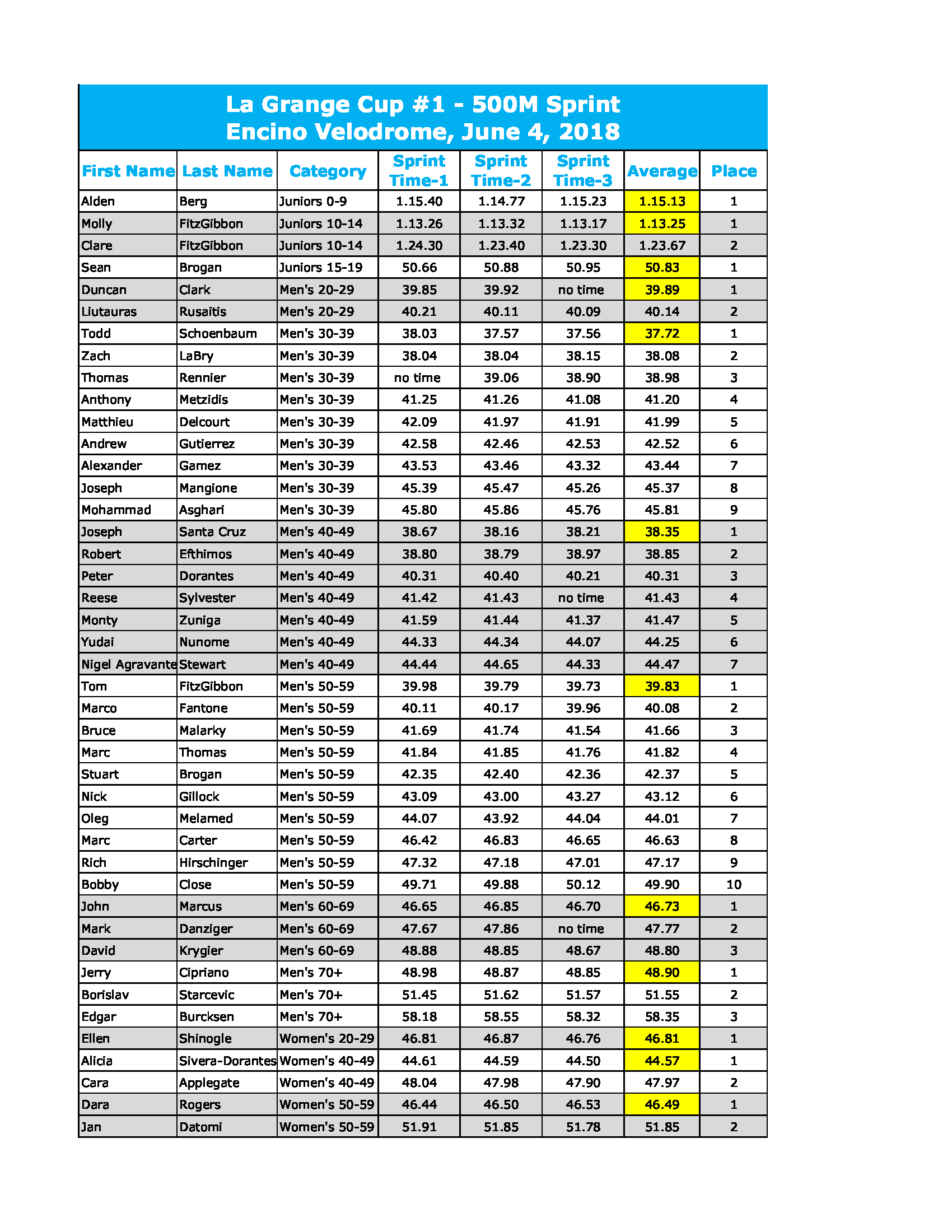 LG Cup #1 Sprint Results (6-3-18)_Page_1.png